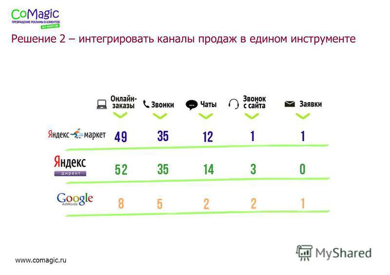 www.comagic.ru Решение 2 – интегрировать каналы продаж в едином инструменте