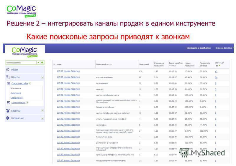 www.comagic.ru Какие поисковые запросы приводят к звонкам Решение 2 – интегрировать каналы продаж в едином инструменте
