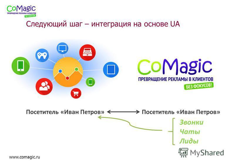 www.comagic.ru Следующий шаг – интеграция на основе UA Звонки Чаты Лиды Посетитель «Иван Петров»