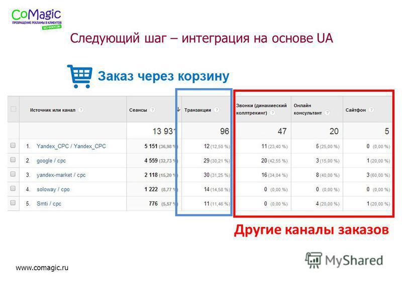 www.comagic.ru Следующий шаг – интеграция на основе UA Другие каналы заказов