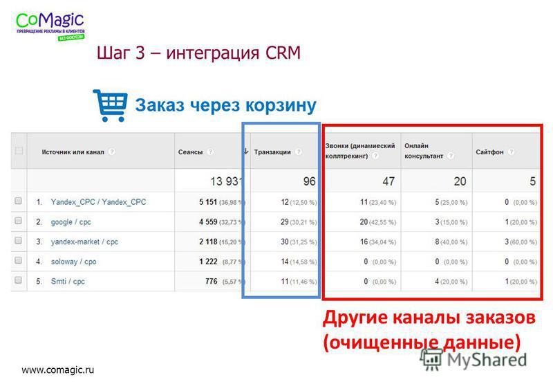www.comagic.ru Шаг 3 – интеграция CRM Другие каналы заказов (очищенные данные)