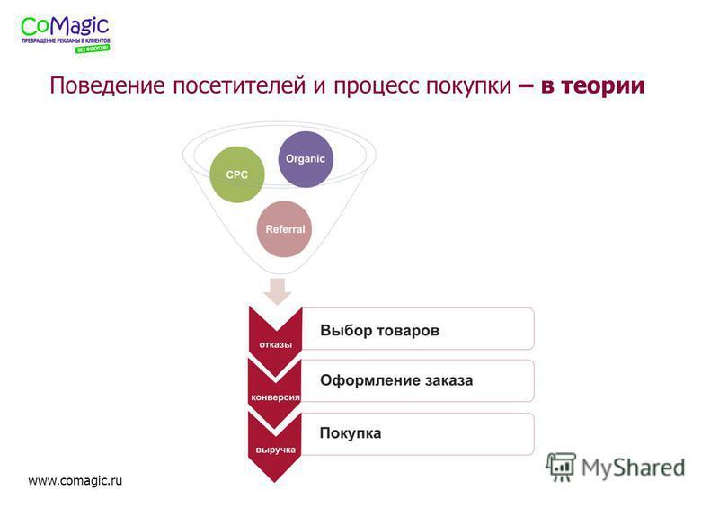 www.comagic.ru Поведение посетителей и процесс покупки – в теории