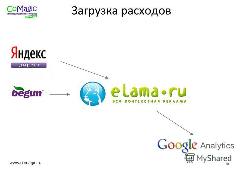 www.comagic.ru Загрузка расходов 30