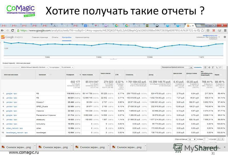 www.comagic.ru Хотите получать такие отчеты ? 31