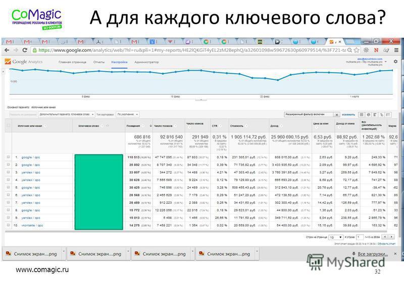 www.comagic.ru А для каждого ключевого слова? 32