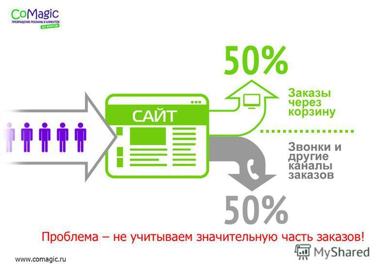 www.comagic.ru Проблема – не учитываем значительную часть заказов!