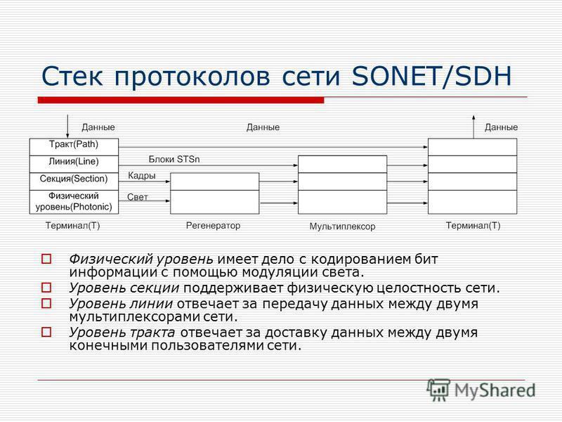Стек протоколов сети SONET/SDH Физический уровень имеет дело с кодированием бит информации с помощью модуляции света. Уровень секции поддерживает физическую целостность сети. Уровень линии отвечает за передачу данных между двумя мультиплексорами сети