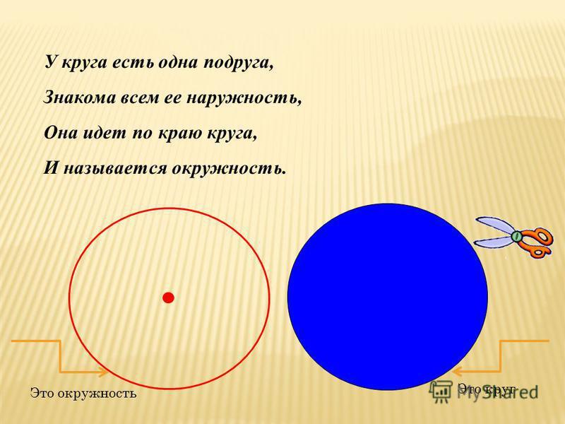 У круга есть одна подруга, Знакома всем ее наружность, Она идет по краю круга, И называется окружность. Это круг Это окружность