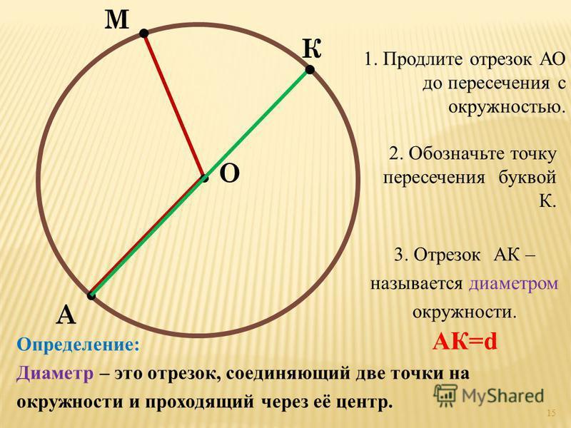 М А 1. Продлите отрезок АО до пересечения с окружностью. О 2. Обозначьте точку пересечения буквой К. К 3. Отрезок АК – называется диаметром окружности. Определение: Диаметр – это отрезок, соединяющий две точки на окружности и проходящий через её цент