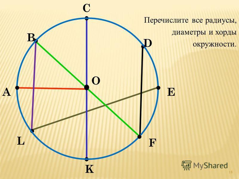 А В С D E F K L O Перечислите все радиусы, диаметры и хорды окружности. 18