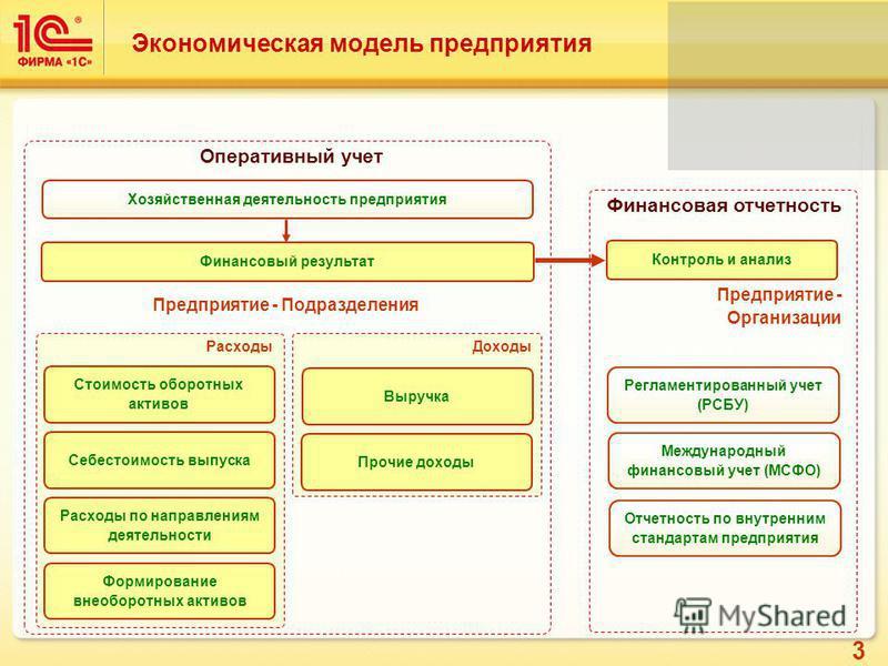 3 Экономическая модель предприятия Оперативный учет Регламентированный учет (РСБУ) Международный финансовый учет (МСФО) Финансовая отчетность Предприятие - Подразделения Предприятие - Организации Финансовый результат Доходы Выручка Прочие доходы Форм