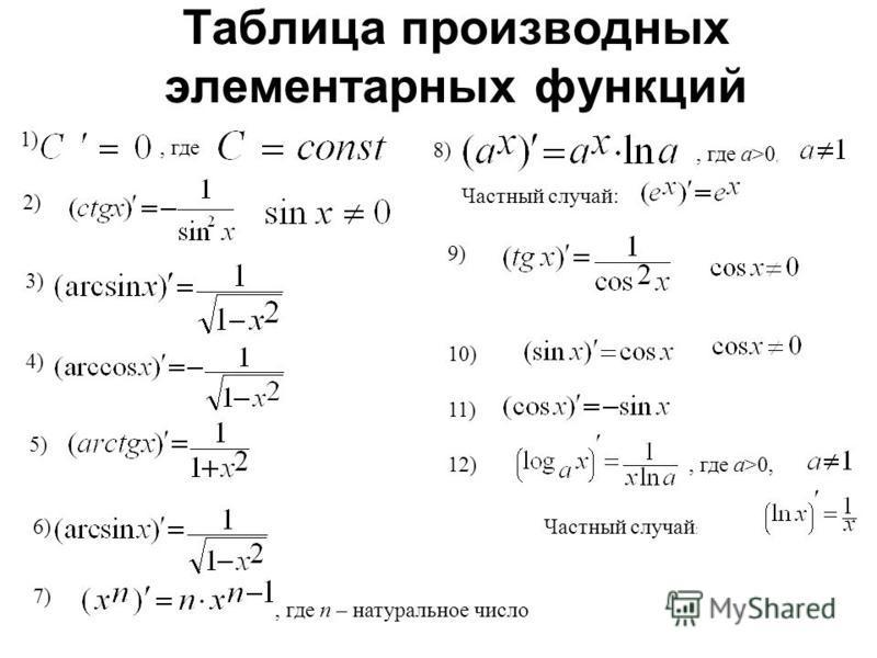 1), где 2) 3) 4) 5) 6), где n – натуральное число, где a>0, Частный случай: 8), где a>0, Частный случай : 9) 10) 11) Таблица производных элементарных функций 7) 12)