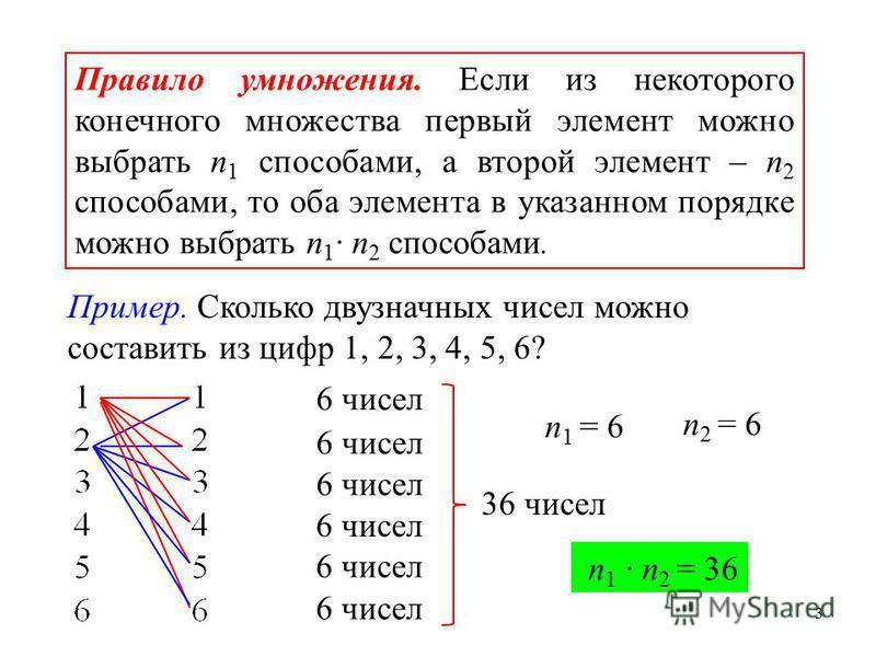 3 Правило умножения. Если из некоторого конечного множества первый элемент можно выбрать n 1 способами, а второй элемент – n 2 способами, то оба элемента в указанном порядке можно выбрать n 1 n 2 способами. Пример. Сколько двузначных чисел можно сост