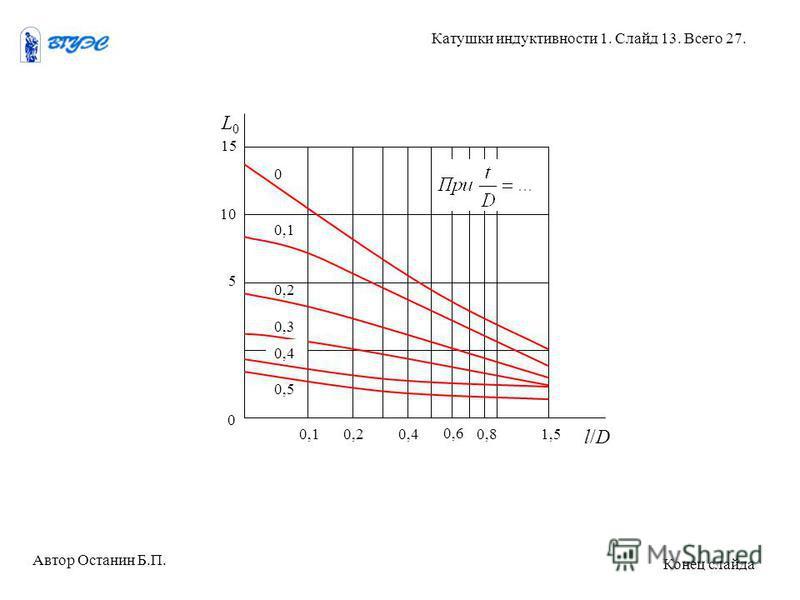 Автор Останин Б.П. Катушки индуктивности 1. Слайд 13. Всего 27. Конец слайда L0L0 l/Dl/D 15 10 5 0 0,10,20,4 0,6 0,81,5 0 0,1 0,2 0,3 0,4 0,5