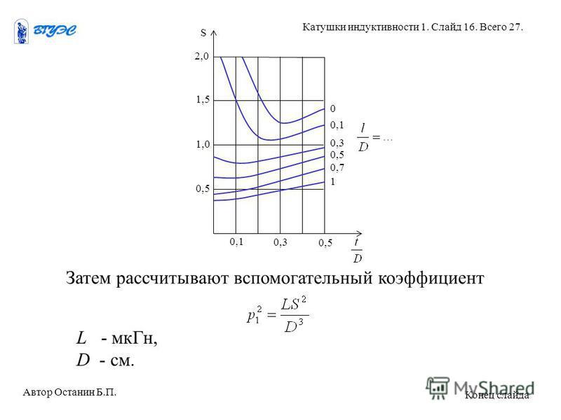 Затем рассчитывают вспомогательный коэффициент L - мк Гн, D - см. Автор Останин Б.П. Катушки индуктивности 1. Слайд 16. Всего 27. Конец слайда S 2,0 1,5 1,0 0,5 0,1 0,3 0,5 0 0,1 0,3 0,7 1 0,5