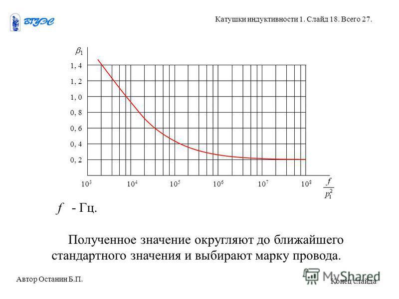 Полученное значение округляют до ближайшего стандартного значения и выбирают марку провода. Автор Останин Б.П. Катушки индуктивности 1. Слайд 18. Всего 27. Конец слайда 1 1, 4 1, 2 1, 0 0, 8 0, 6 0, 4 0, 2 10 3 10 4 10 5 10 6 10 7 10 8 f - Гц.