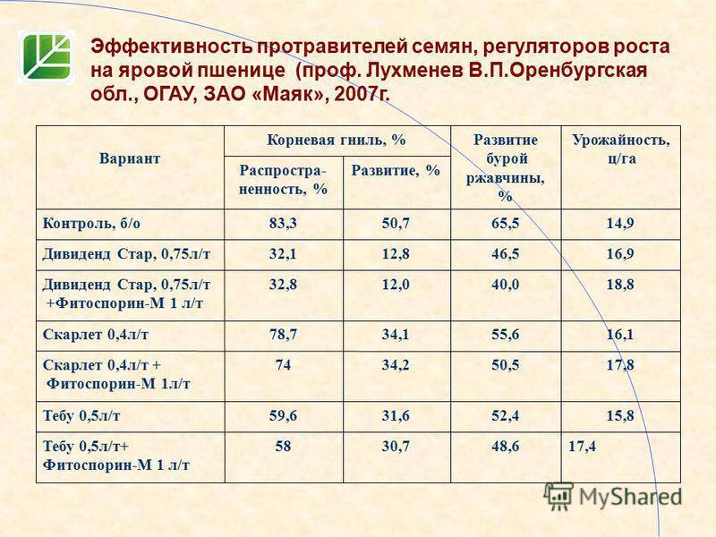 15 Эффективность протравителей семян, регуляторов роста на яровой пшенице (проф. Лухменев В.П.Оренбургская обл., ОГАУ, ЗАО «Маяк», 2007 г. 17,448,630,758Тебу 0,5 л/т+ Фитоспорин-М 1 л/т 15,852,431,659,6Тебу 0,5 л/т 17,850,534,274Скарлет 0,4 л/т + Фит