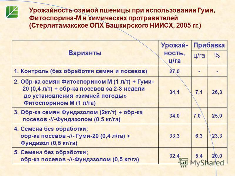 18 20,05,432,4 5. Семена без обработки; обр-ка посевов -//-Фундазолом (0,5 кг/га) 23,36,333,3 4. Семена без обработки; обр-ка посевов -//- Гуми-20 (0,4 л/га) + Фундазол (0,5 кг/га) 25,97,034,0 3. Обр-ка семян Фундазолом (2 кг/т) + обр-ка посевов -//-