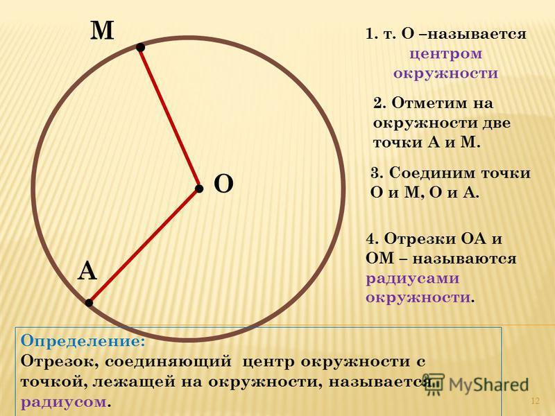 О М 1. т. О –называется центром окружности А 2. Отметим на окружности две точки А и М. 4. Отрезки ОА и ОМ – называются радиусами окружности. Определение: Отрезок, соединяющий центр окружности с точкой, лежащей на окружности, называется радиусом. 3. С