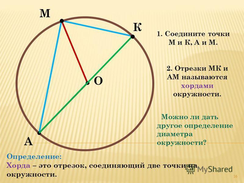 М А О К 1. Соедините точки М и К, А и М. 2. Отрезки МК и АМ называются хордами окружности. Определение: Хорда – это отрезок, соединяющий две точки на окружности. Можно ли дать другое определение диаметра окружности? 16