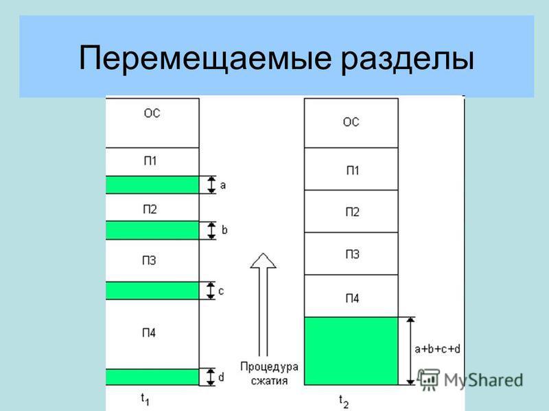 Перемещаемые разделы