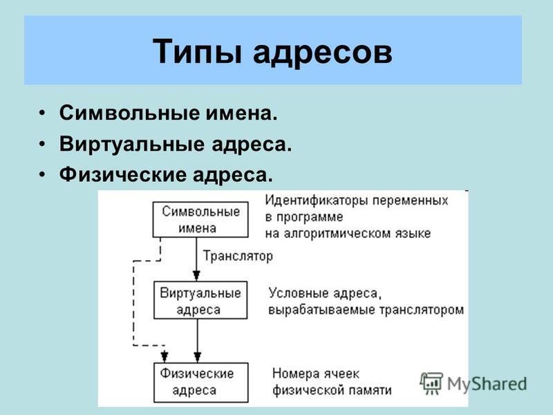 Типы адресов Символьные имена. Виртуальные адреса. Физические адреса.