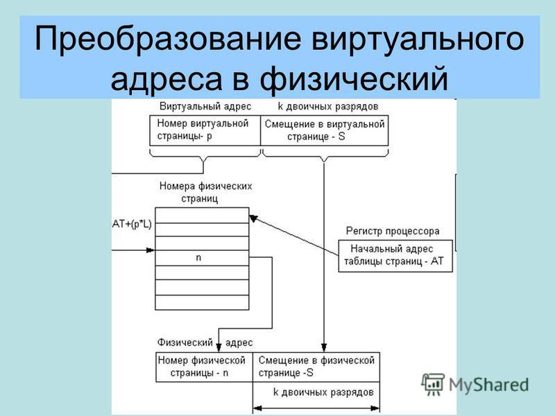 Преобразование виртуального адреса в физический