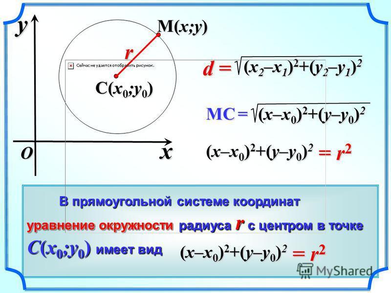 В прямоугольной системе координат В прямоугольной системе координат уравнение окружности радиуса r с центром в точке C(x 0 ;y 0 ) имеет вид = r 2 (x–x 0 ) 2 +(y–y 0 ) 2 xyO C(x 0 ;y 0 ) MC = (x–x 0 ) 2 +(y–y 0 ) 2 d =d =d =d = (x 2 –x 1 ) 2 +(y 2 –y