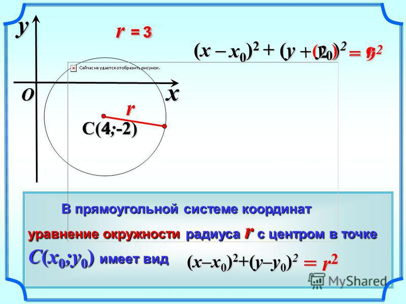 = 9 2 (x – ) 2 + (y – ) 2 ( ) y0 y0 y0 y0 r = 3 В прямоугольной системе координат В прямоугольной системе координат уравнение окружности радиуса r с центром в точке C(x 0 ;y 0 ) имеет вид = r 2 (x–x 0 ) 2 +(y–y 0 ) 2 x y O C(4;-2) r = 2 r = 3 3 4-2 x