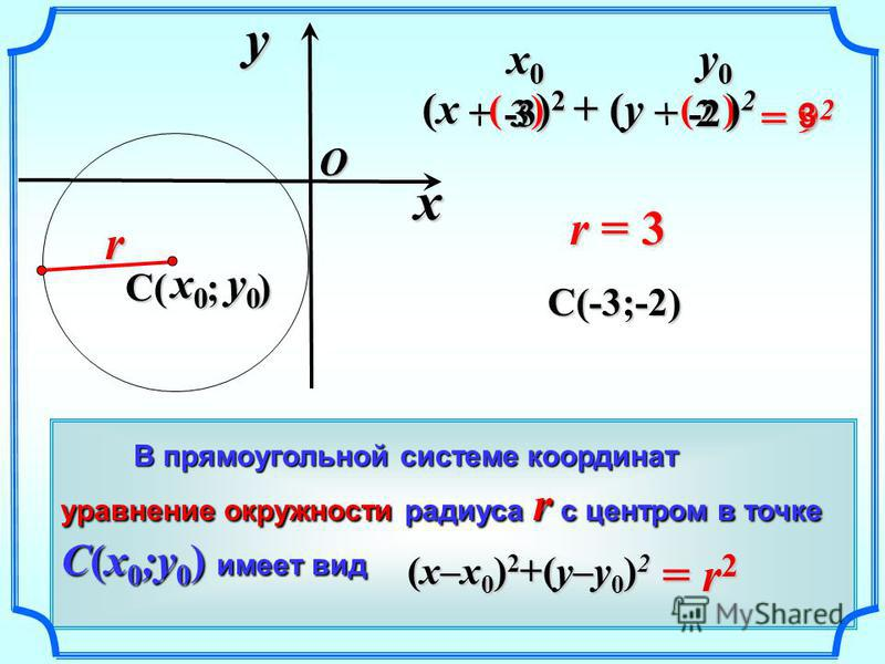 32 ( ) = 2 (x – ) 2 + (y – ) 2 C( ; ) = 9 ( ) y0 y0 y0 y0 В прямоугольной системе координат В прямоугольной системе координат уравнение окружности радиуса r с центром в точке C(x 0 ;y 0 ) имеет вид = r 2 (x–x 0 ) 2 +(y–y 0 ) 2 xyO r 3 -2 x0x0x0x0 r =
