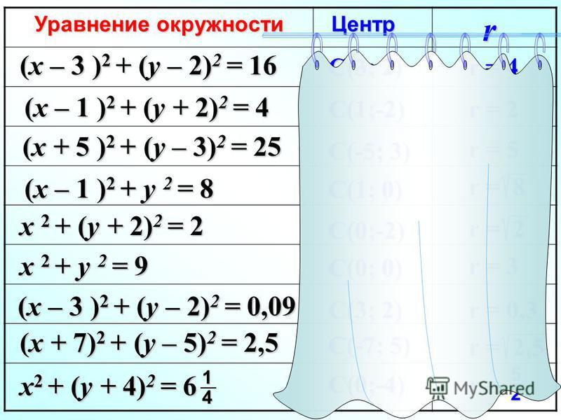 Уравнение окружности Центр (x – 3 ) 2 + (y – 2) 2 = 16 (x – 1 ) 2 + (y + 2) 2 = 4 (x + 5 ) 2 + (y – 3) 2 = 25 (x – 1 ) 2 + y 2 = 8 x 2 + (y + 2) 2 = 2 x 2 + y 2 = 9 (x – 3 ) 2 + (y – 2) 2 = 0,09 (x + 7) 2 + (y – 5) 2 = 2,5 r C(3; 2) C(1;-2) C(-5; 3)
