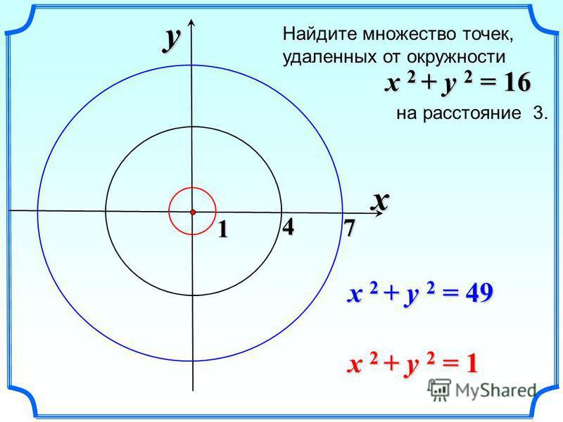 Найдите множество точек, удаленных от окружности на расстояние 3. x 2 + y 2 = 16 x y 4 7 1 x 2 + y 2 = 49 x 2 + y 2 = 1