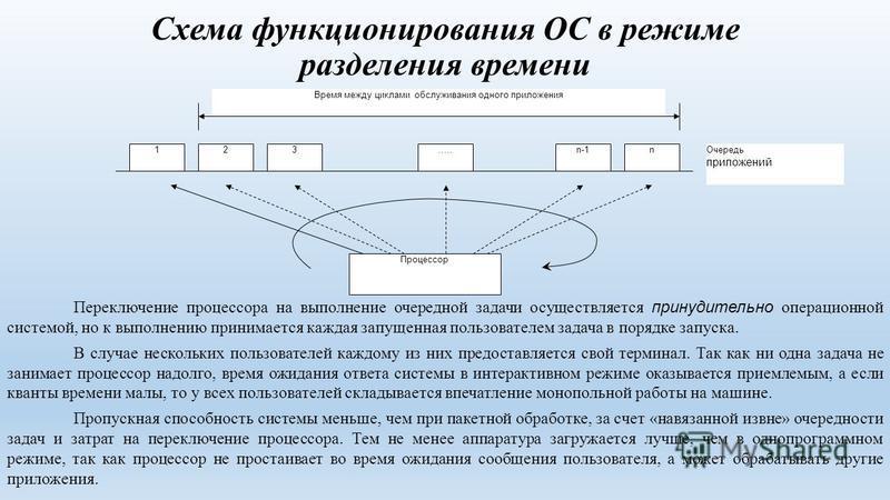 Схема функционирования ОС в режиме разделения времени 123…..n-1n Очередь приложений Процессор Время между циклами обслуживания одного приложения Переключение процессора на выполнение очередной задачи осуществляется принудительно операционной системой