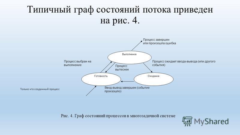 Типичный граф состояний потока приведен на рис. 4. Выполнение Готовность Ожидание Только что созданный процесс Процесс выбран на выполнение Процесс завершен или произошла ошибка Процесс ожидает ввода-вывода (или другого события) Ввод-вывод завершен (