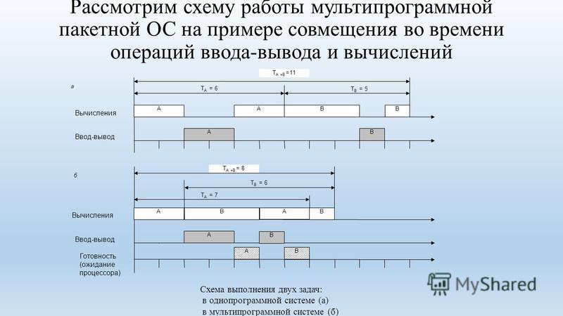 Рассмотрим схему работы мультипрограммной пакетной ОС на примере совмещения во времени операций ввода-вывода и вычислений Ввод-вывод Вычисления T B = 5 AA B B A B T A +B =11 T A = 6 T B = 6 A A BB A B T A +B = 8 T A = 7 AB Вычисления Ввод-вывод Готов