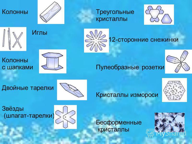 Колонны Иглы Колонны с шапками Двойные тарелки Звёзды (шпагат-тарелки) Треугольные кристаллы 12-сторонние снежинки Пулеобразные розетки Кристаллы измороси Бесформенные кристаллы 14