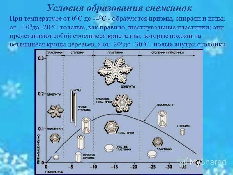 21 Условия образования снежинок При температуре от 0 0 С до -4 0 С - образуются призмы, спирали и иглы ; от -10 0 до -20° С - толстые, как правило, шестиугольные пластинки ; они представляют собой сросшиеся кристаллы, которые похожи на ветвящиеся кро