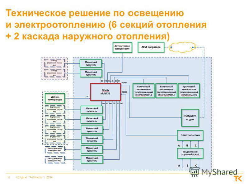 11 Холдинг Теплоком    2014 Техническое решение по освещению и электроотоплению (6 секций отопления + 2 каскада наружного отопления)