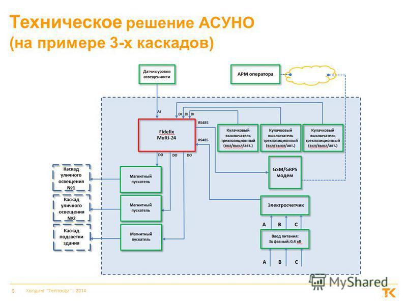 6 Холдинг Теплоком    2014 Техническое решение АСУНО (на примере 3-х каскадов)