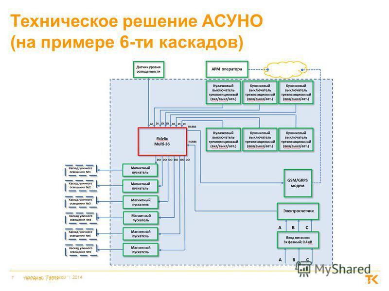 7 Холдинг Теплоком  | 2014 Теплоком | 2013 Техническое решение АСУНО (на примере 6-ти каскадов)