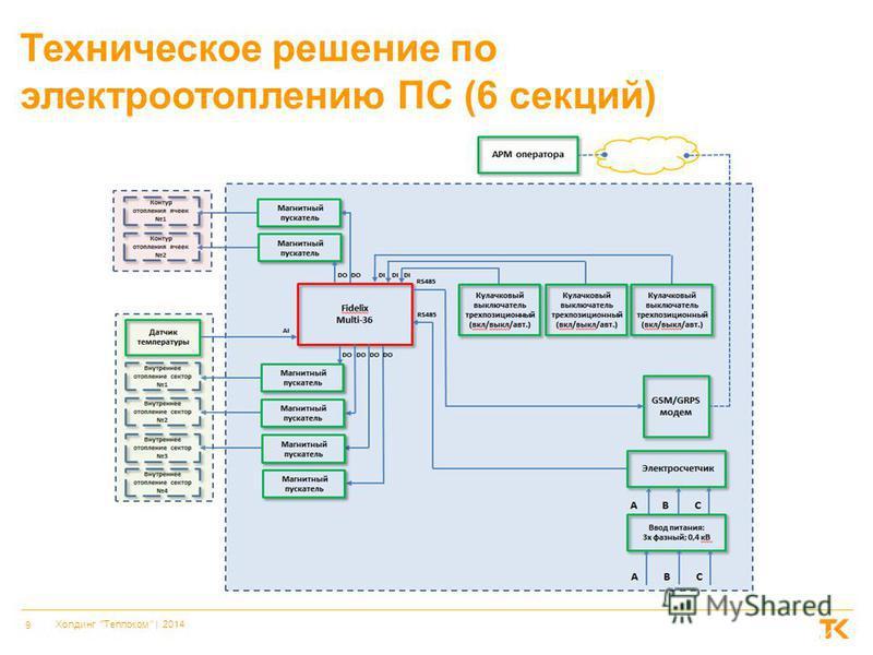 9 Холдинг Теплоком    2014 Техническое решение по электроотоплению ПС (6 секций)