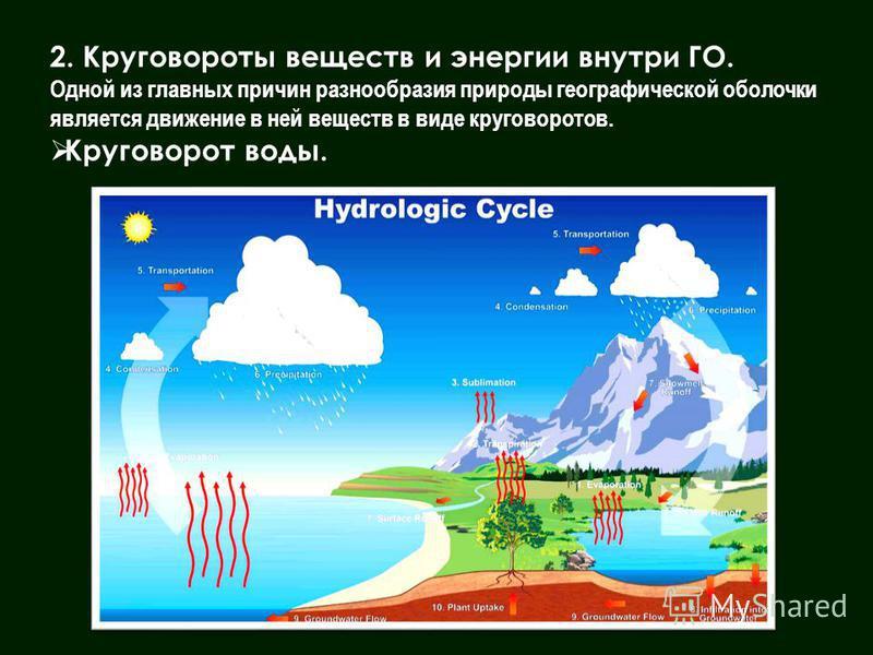 2. Круговороты веществ и энергии внутри ГО. Одной из главных причин разнообразия природы географической оболочки является движение в ней веществ в виде круговоротов. Круговорот воды.