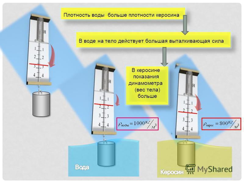 Плотность воды больше плотности керосина В воде на тело действует большая выталкивающая сила В керосине показания динамометра (вес тела) больше
