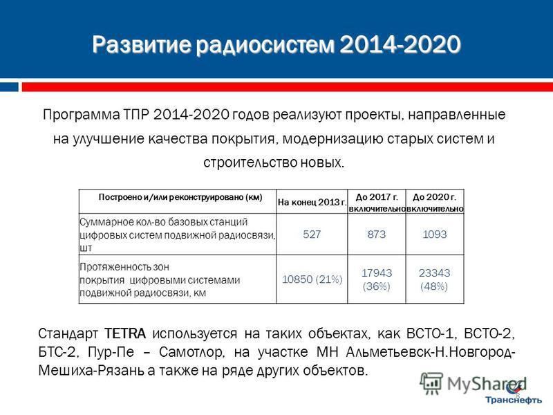Развитие радиосистем 2014-2020 Построено и/или реконструировано (км) На конец 2013 г. До 2017 г. включительно До 2020 г. включительно Суммарное кол-во базовых станций цифровых систем подвижной радиосвязи, шт 5278731093 Протяженность зон покрытия цифр