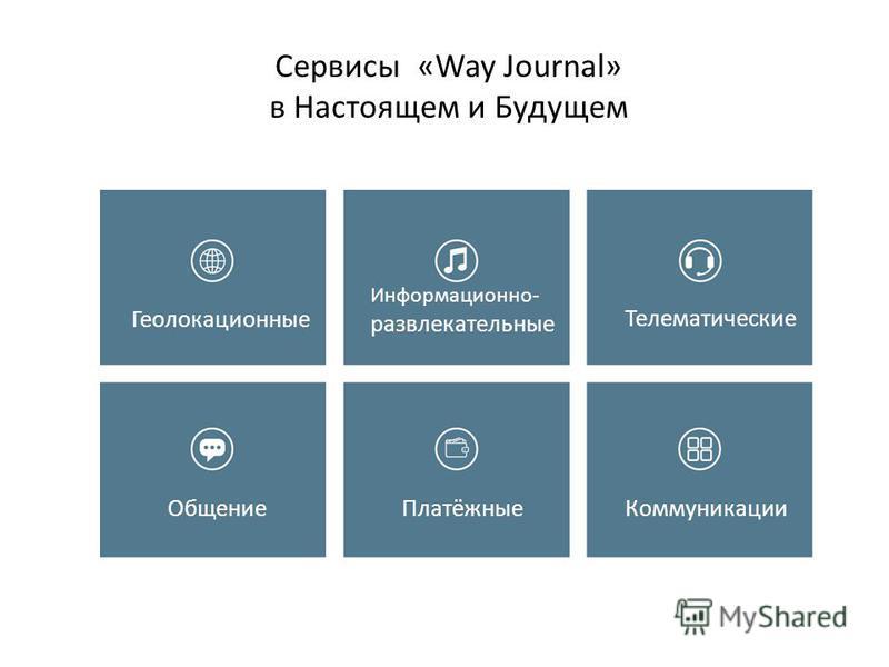 Сервисы «Way Journal» в Настоящем и Будущем Геолокационные Информационно- развлекательные Телематические Общение Платёжные Коммуникации