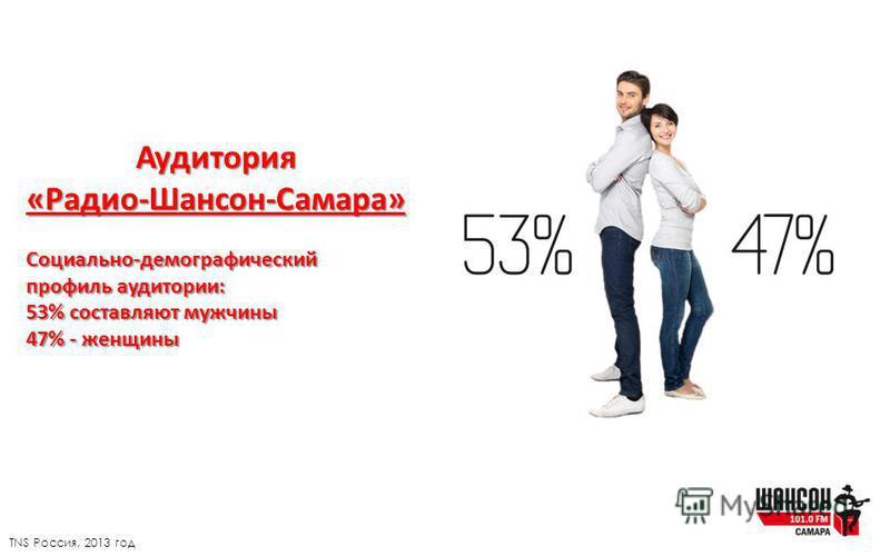 Аудитория«Радио-Шансон-Самара»Социально-демографический профиль аудитории: 53% составляют мужчины 47% - женщины TNS Россия, 2013 год
