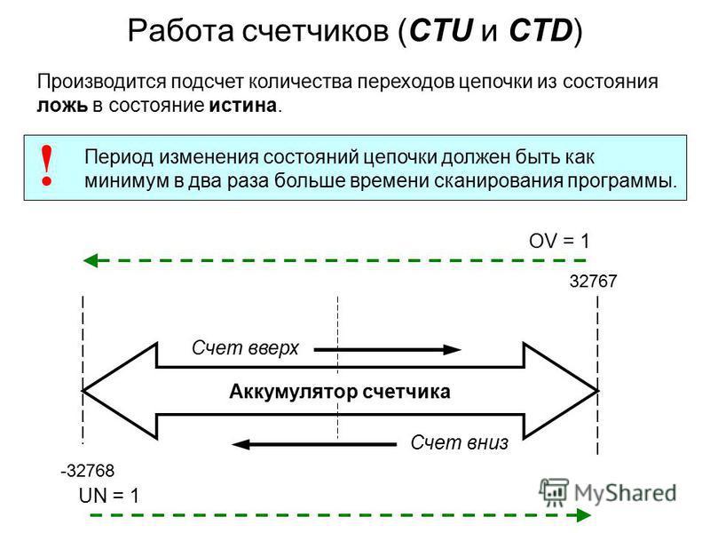 Работа счетчиков (CTU и CTD) Производится подсчет количества переходов цепочки из состояния ложь в состояние истина. UN = 1 OV = 1 Период изменения состояний цепочки должен быть как минимум в два раза больше времени сканирования программы. ! Аккумуля