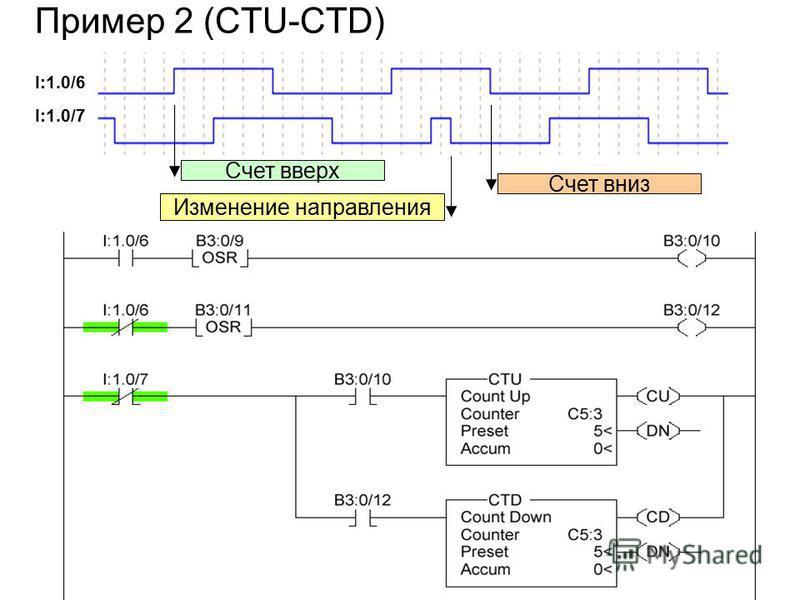Пример 2 (CTU-CTD) Изменение направления Счет вверх Счет вниз I:1.0/6 I:1.0/7