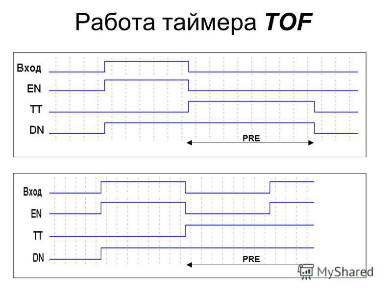 Работа таймера TOF PRE
