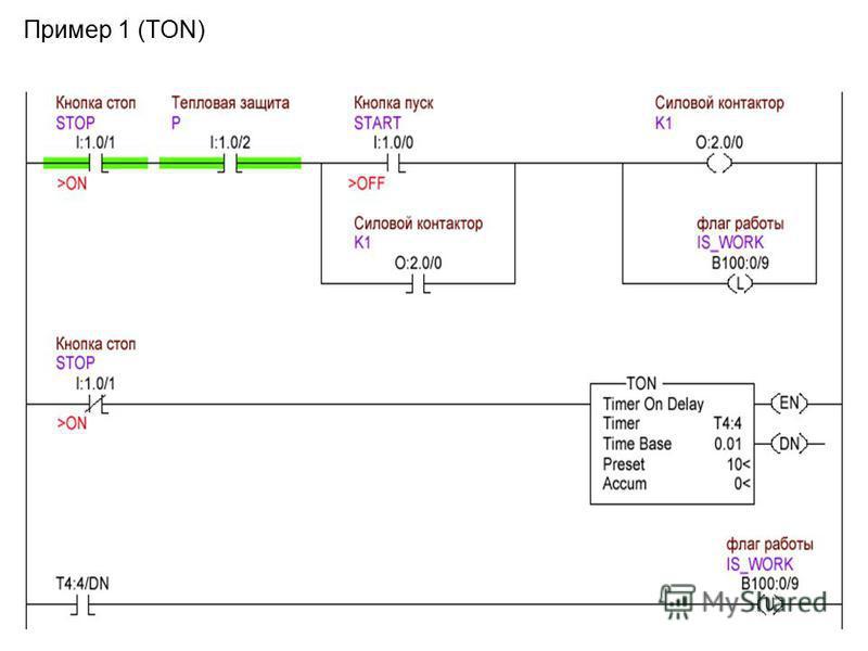 Пример 1 (TON)